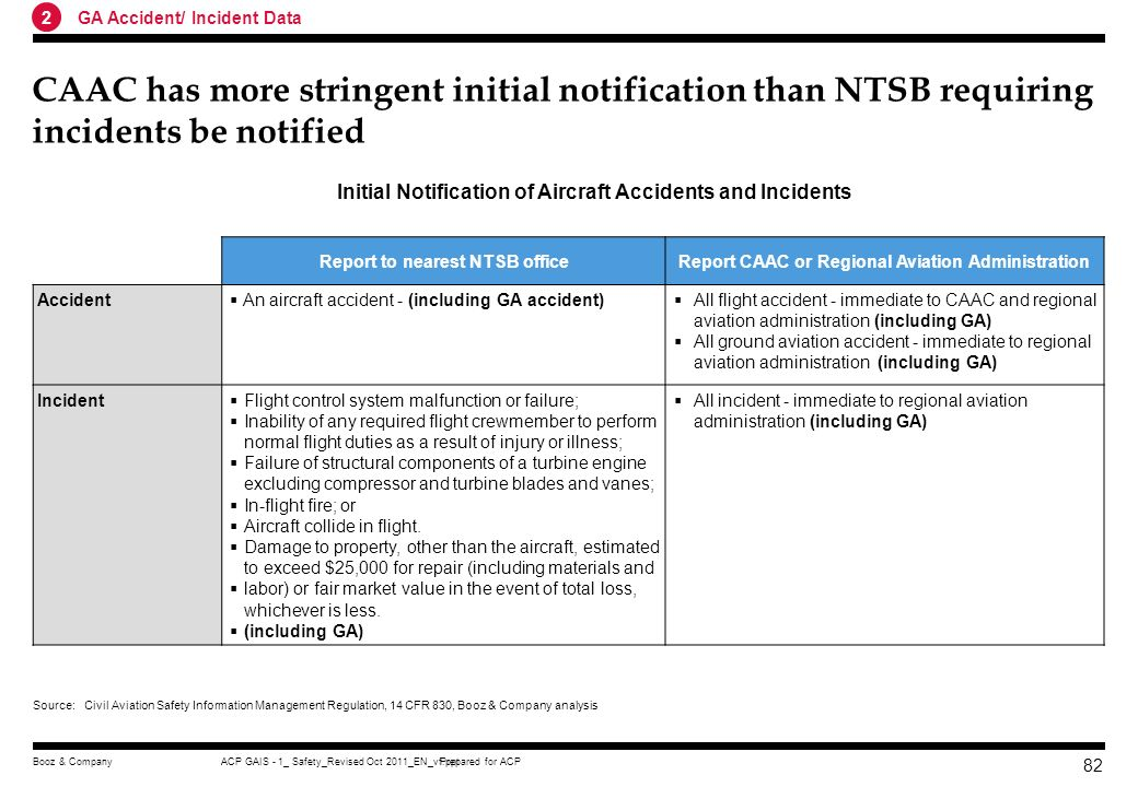 2 GA Accident/ Incident Data. CAAC has more stringent initial notification than NTSB requiring incidents be notified.