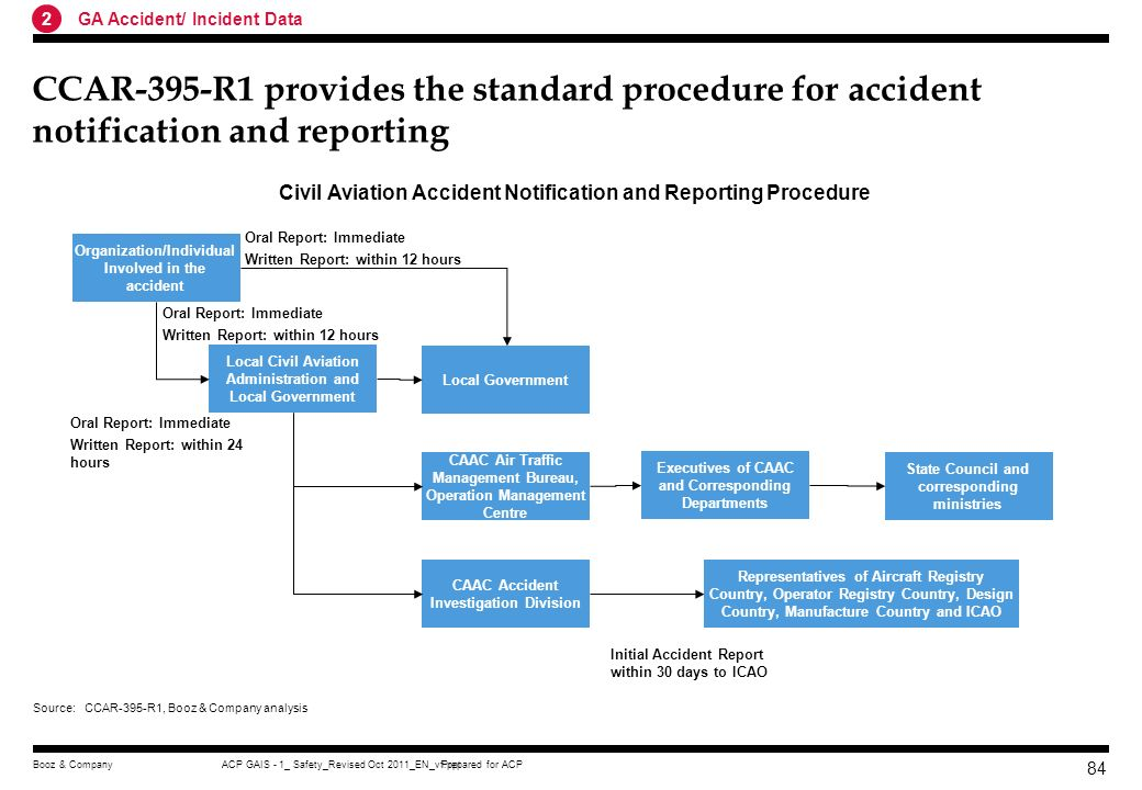 2 GA Accident/ Incident Data. CCAR-395-R1 provides the standard procedure for accident notification and reporting.
