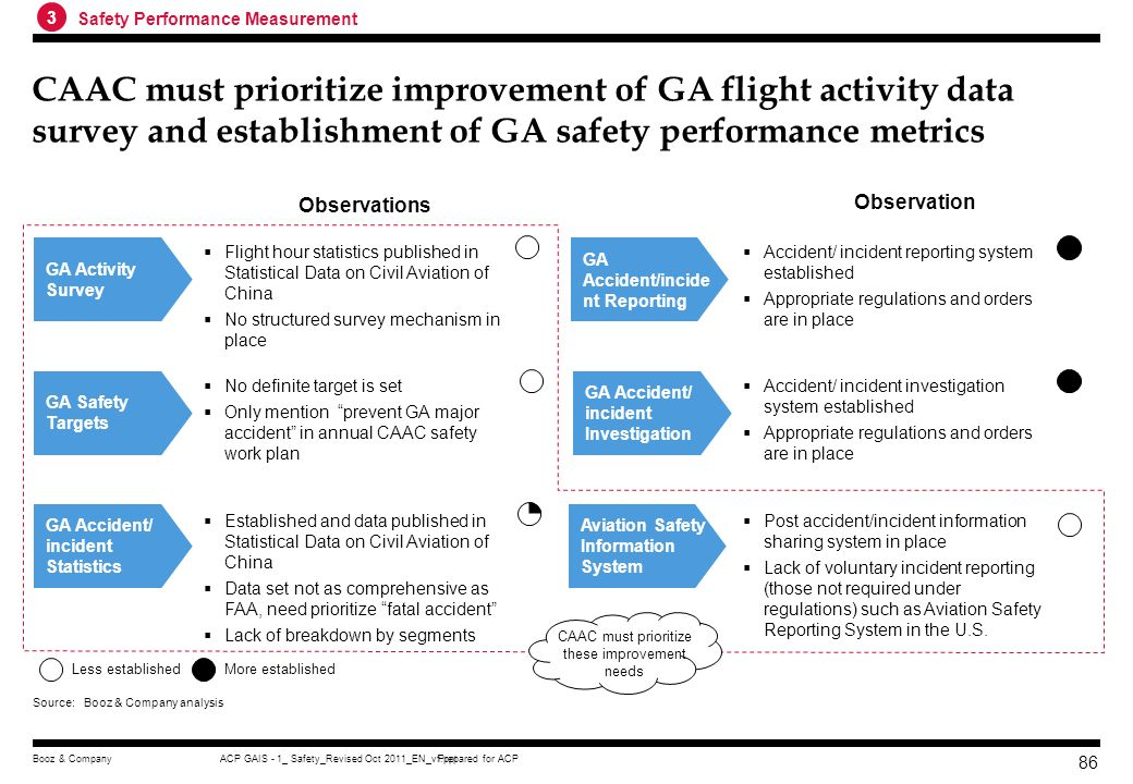 CAAC must prioritize these improvement needs