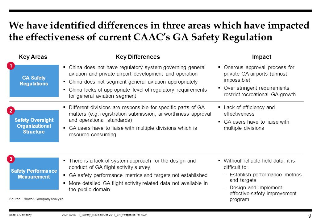 We have identified differences in three areas which have impacted the effectiveness of current CAAC's GA Safety Regulation