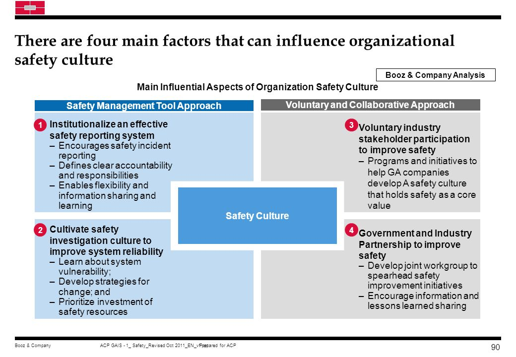 There are four main factors that can influence organizational safety culture
