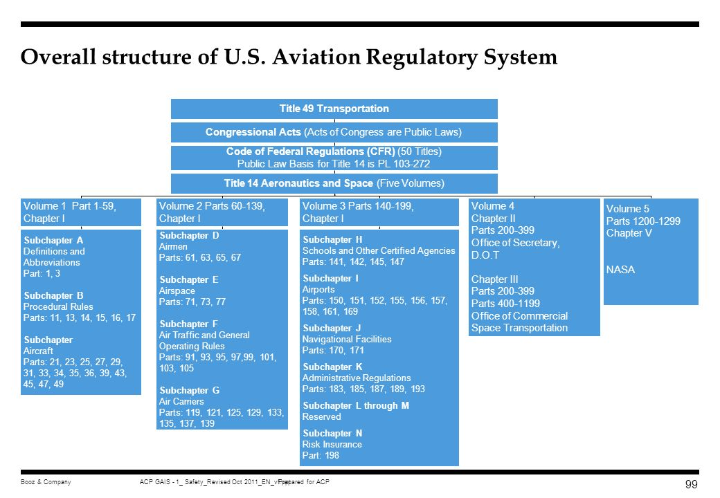 Overall structure of U.S. Aviation Regulatory System