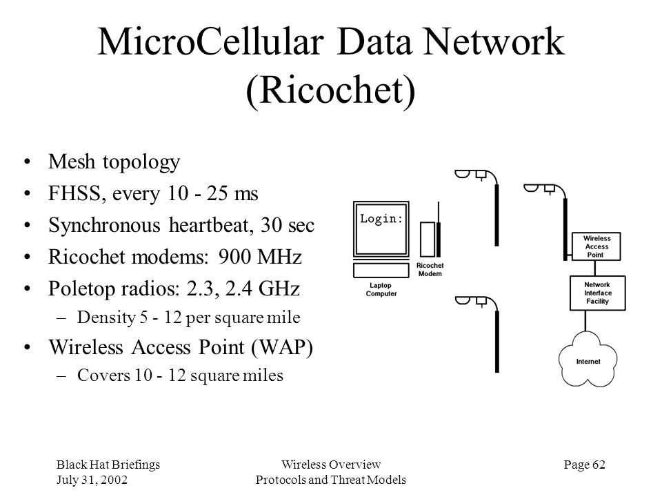 MicroCellular Data Network (Ricochet)