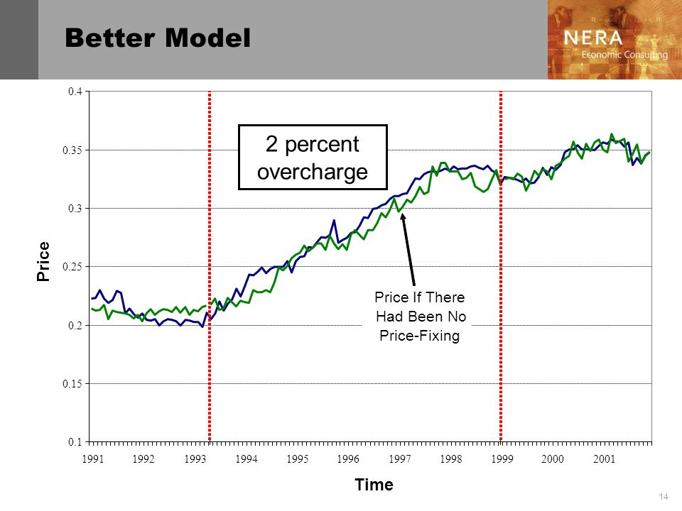 Better Model 2 percent overcharge Price Time Price If There