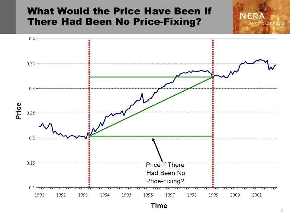What Would the Price Have Been If There Had Been No Price-Fixing