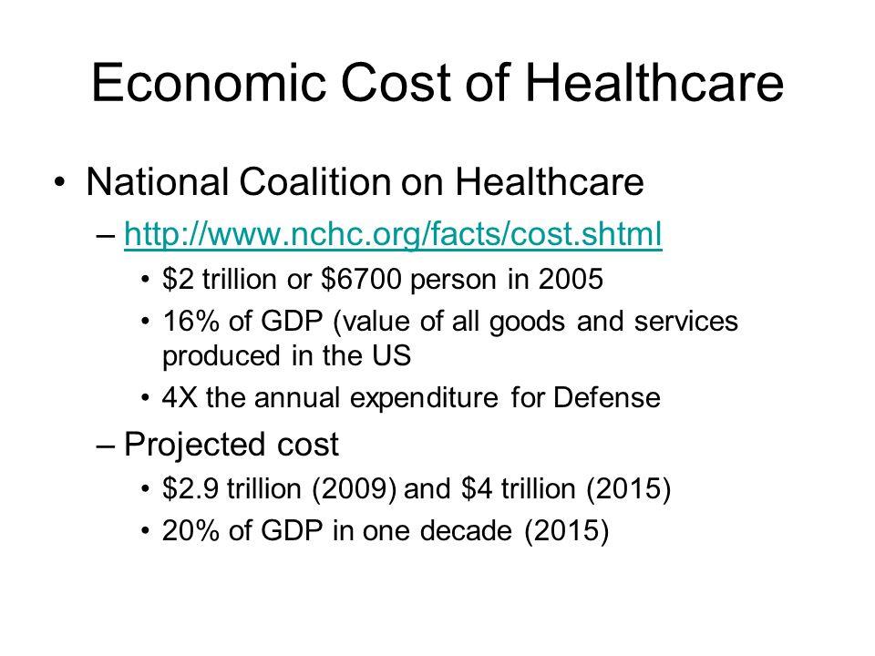 Economic Cost of Healthcare