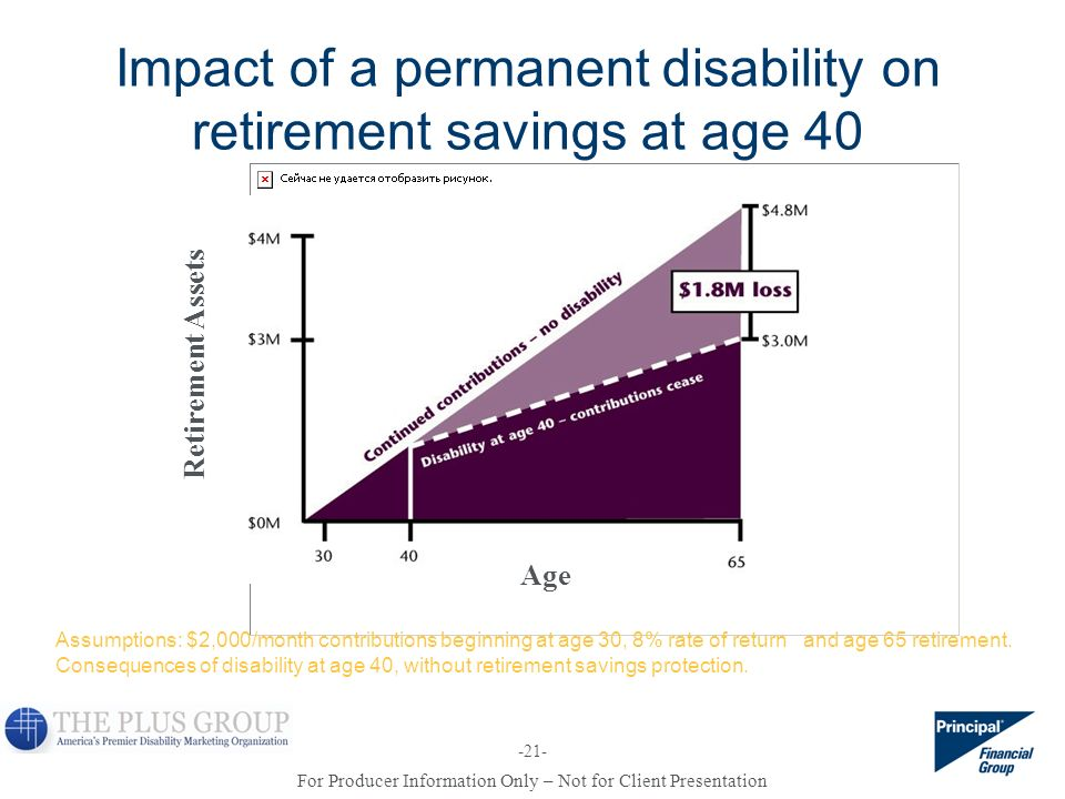 Impact of a permanent disability on retirement savings at age 40