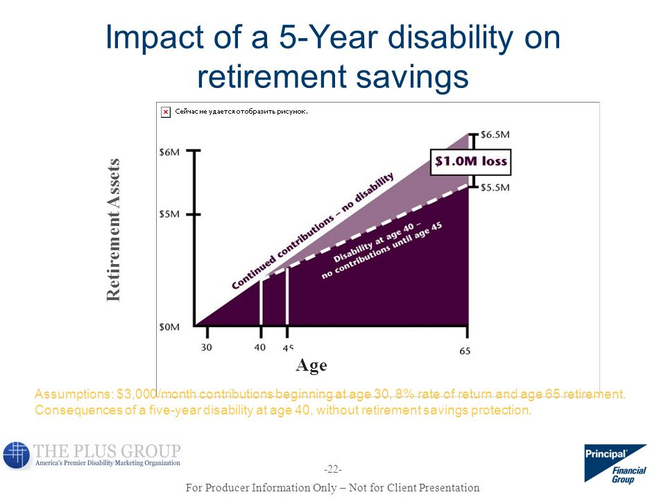 Impact of a 5-Year disability on retirement savings