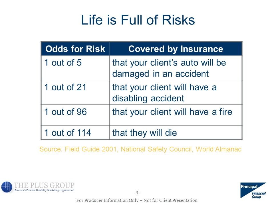 Life is Full of Risks Odds for Risk Covered by Insurance 1 out of 5