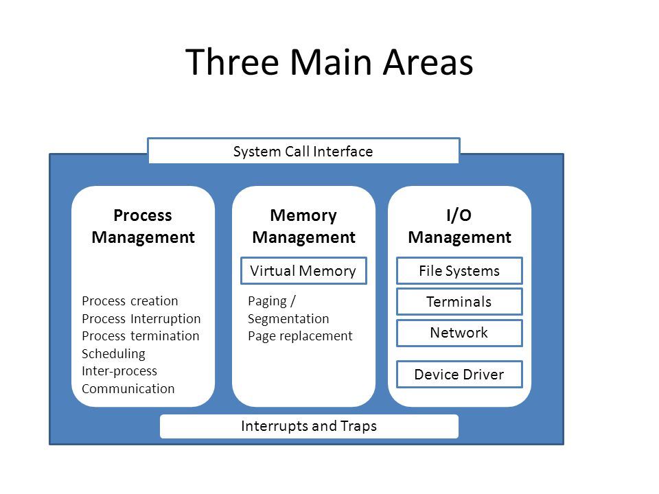 Three Main Areas Process Management Memory Management I/O Management