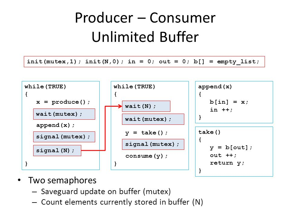 Producer – Consumer Unlimited Buffer