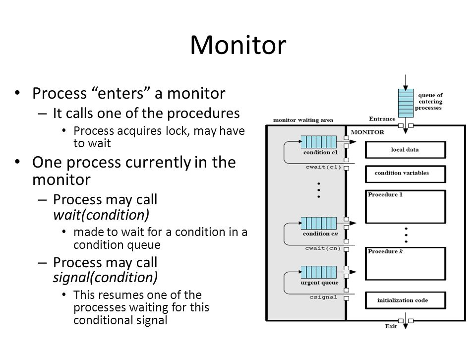 Monitor Process enters a monitor