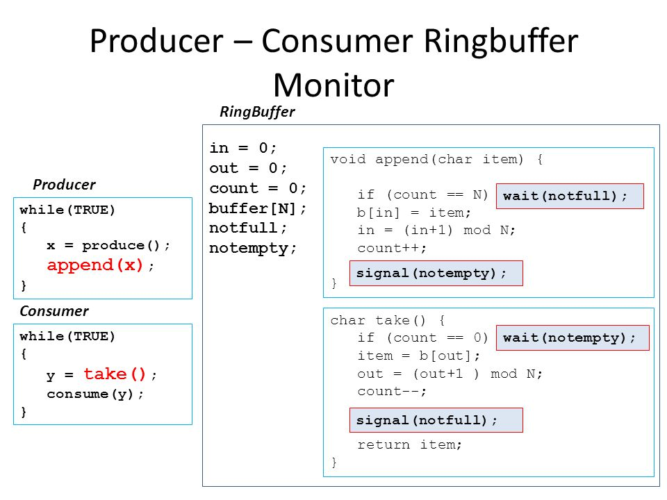 Producer – Consumer Ringbuffer Monitor