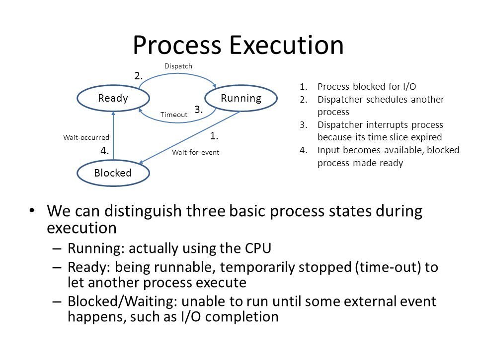 Process Execution Dispatch. 2. Process blocked for I/O. Dispatcher schedules another process.