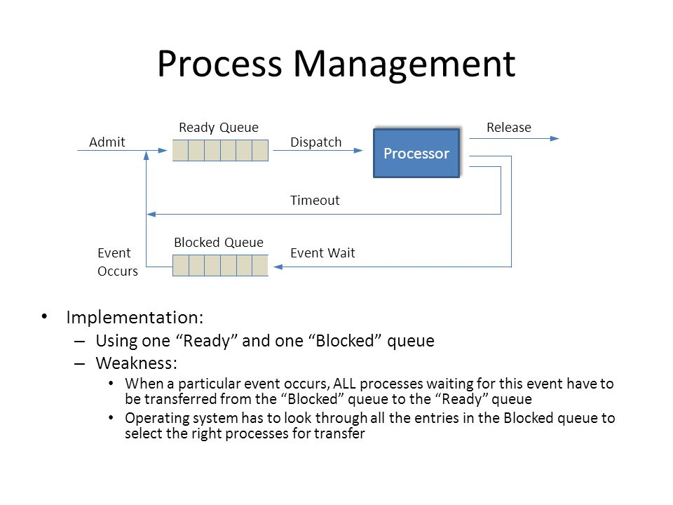 Process Management Implementation: