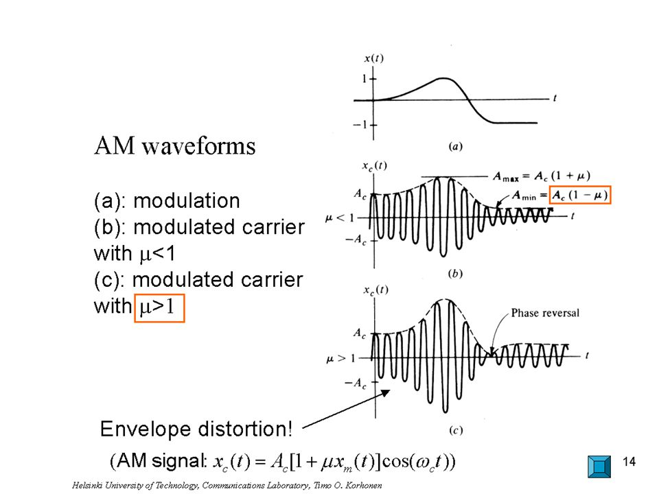 AM waveforms (a): modulation (b): modulated carrier with m<1