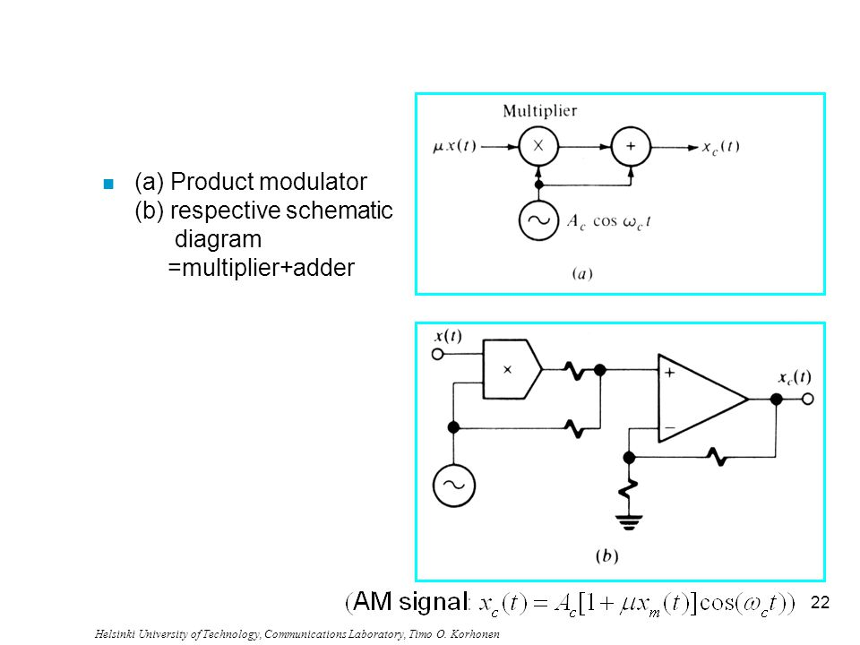 (a) Product modulator (b) respective schematic diagram =multiplier+adder