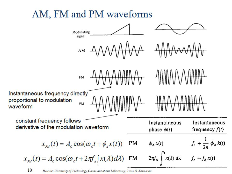 AM, FM and PM waveforms Instantaneous frequency directly