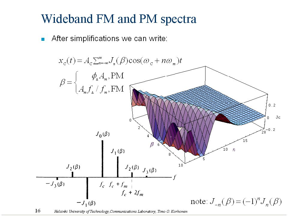 Wideband FM and PM spectra