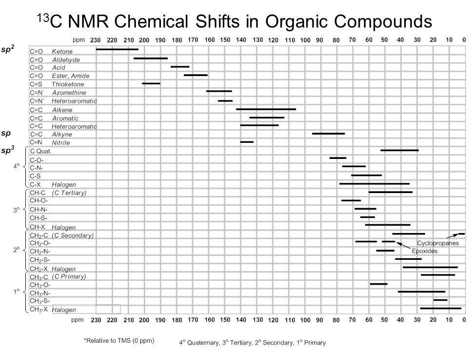 13C NMR Chemical Shifts in Organic Compounds