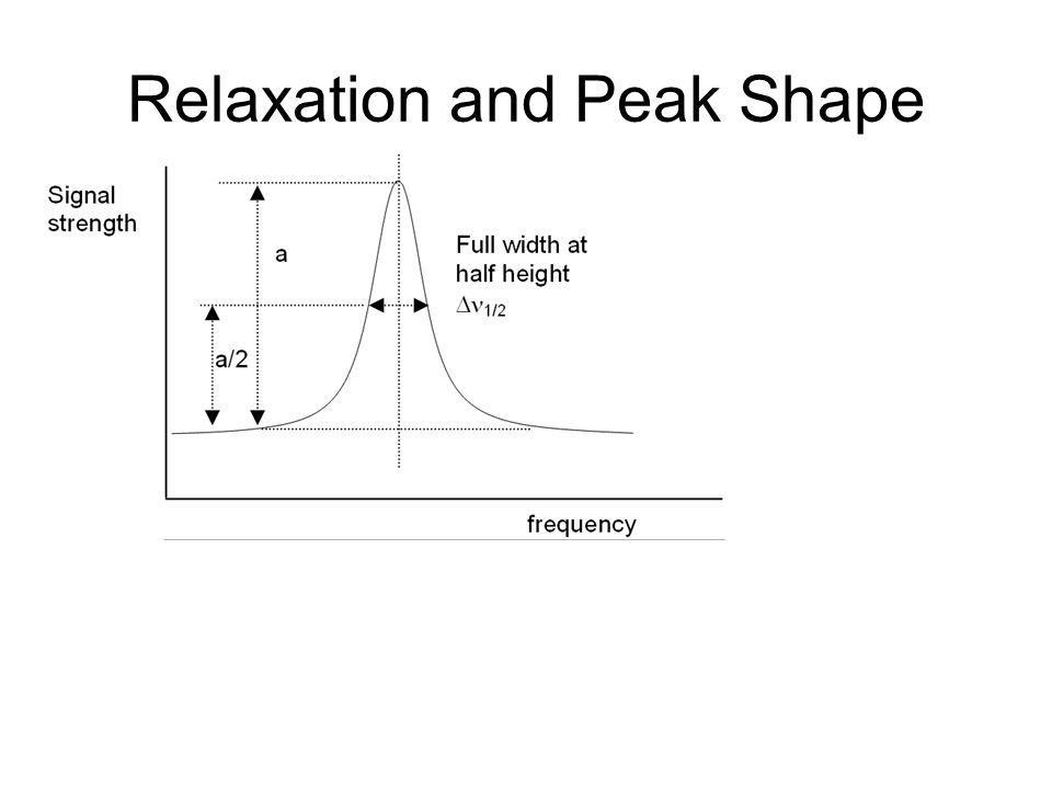 Relaxation and Peak Shape