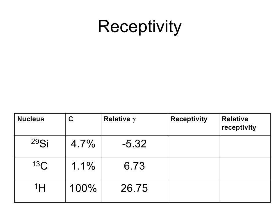 Receptivity 29Si 4.7% -5.32 13C 1.1% 6.73 1H 100% 26.75 Nucleus C