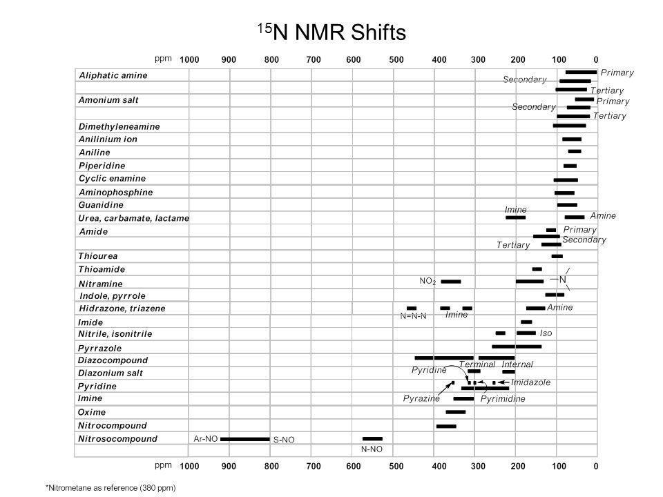 15N NMR Shifts