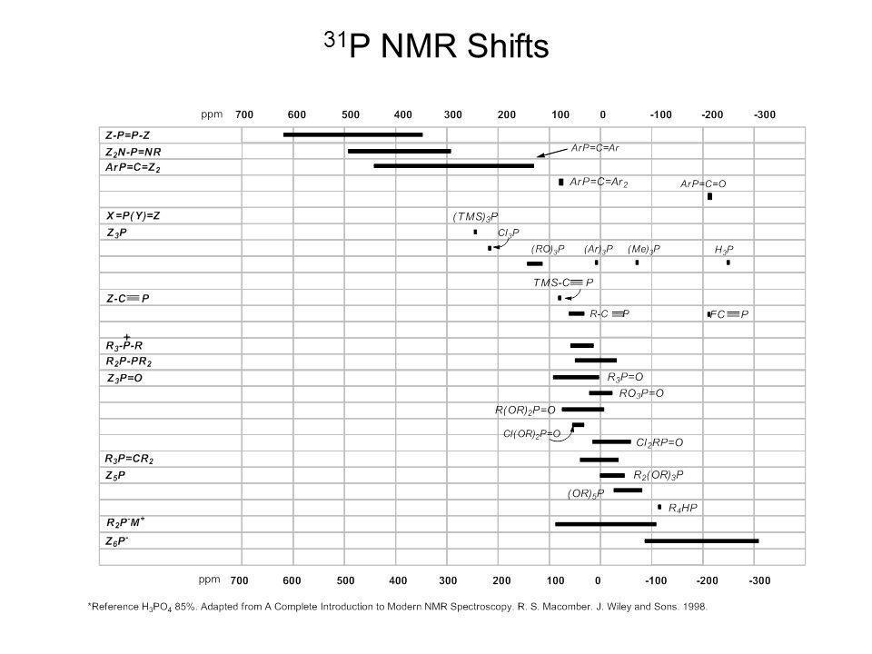 31P NMR Shifts