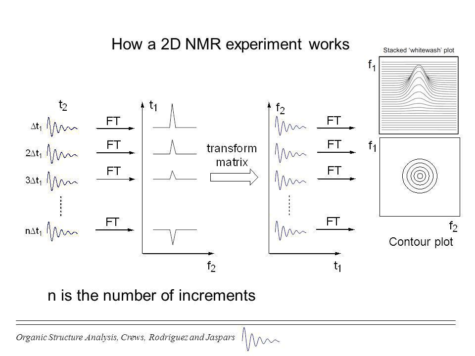How a 2D NMR experiment works