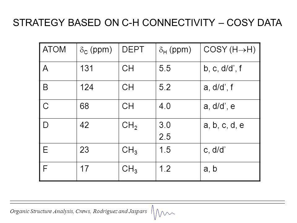 STRATEGY BASED ON C-H CONNECTIVITY – COSY DATA