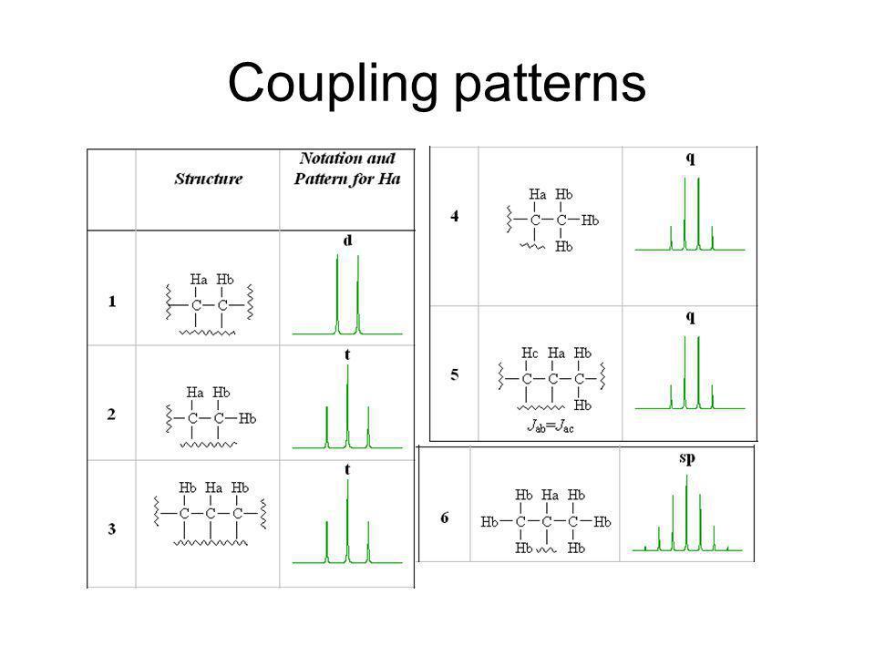 Coupling patterns