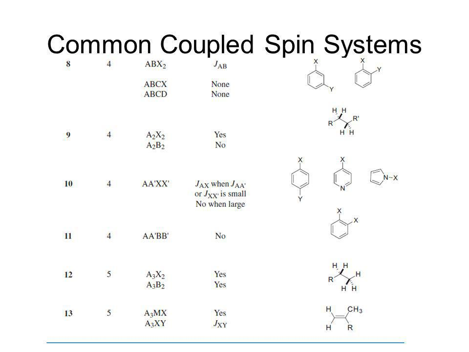 Common Coupled Spin Systems