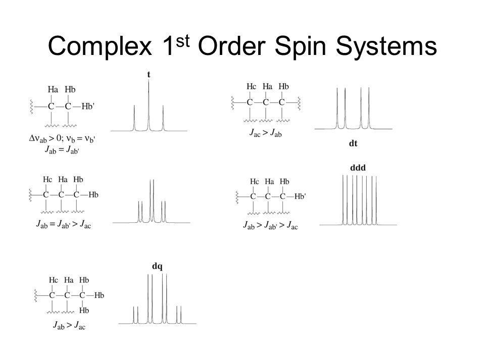 Complex 1st Order Spin Systems