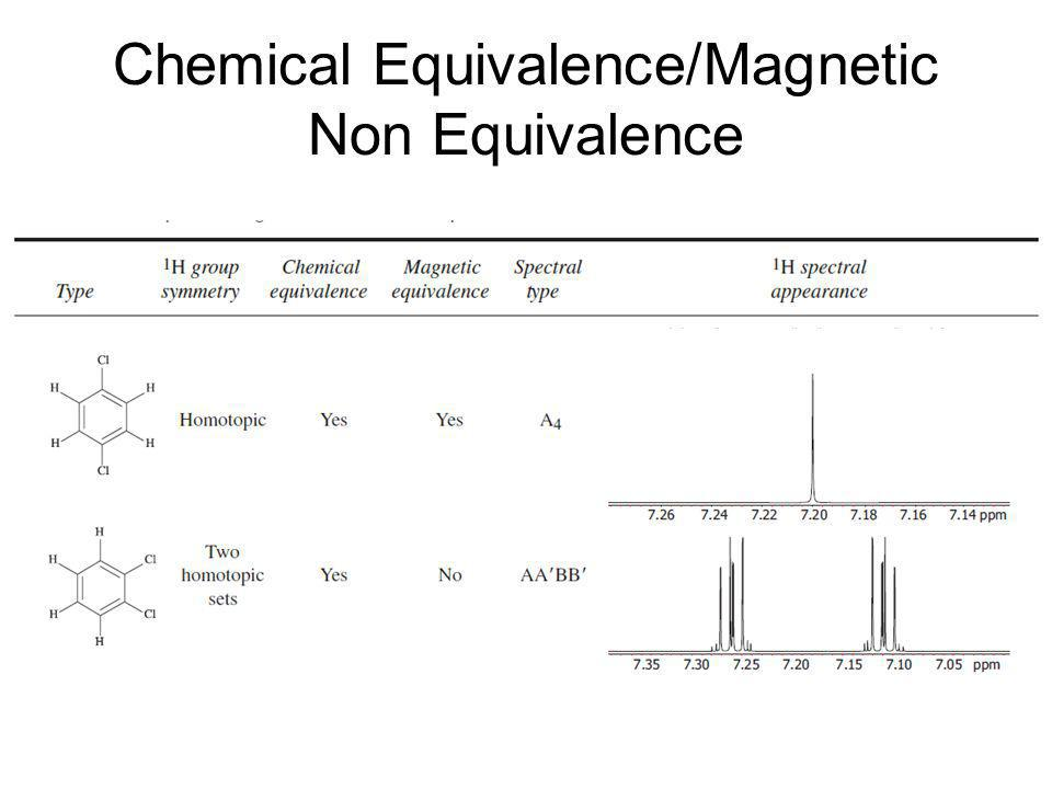 Chemical Equivalence/Magnetic Non Equivalence