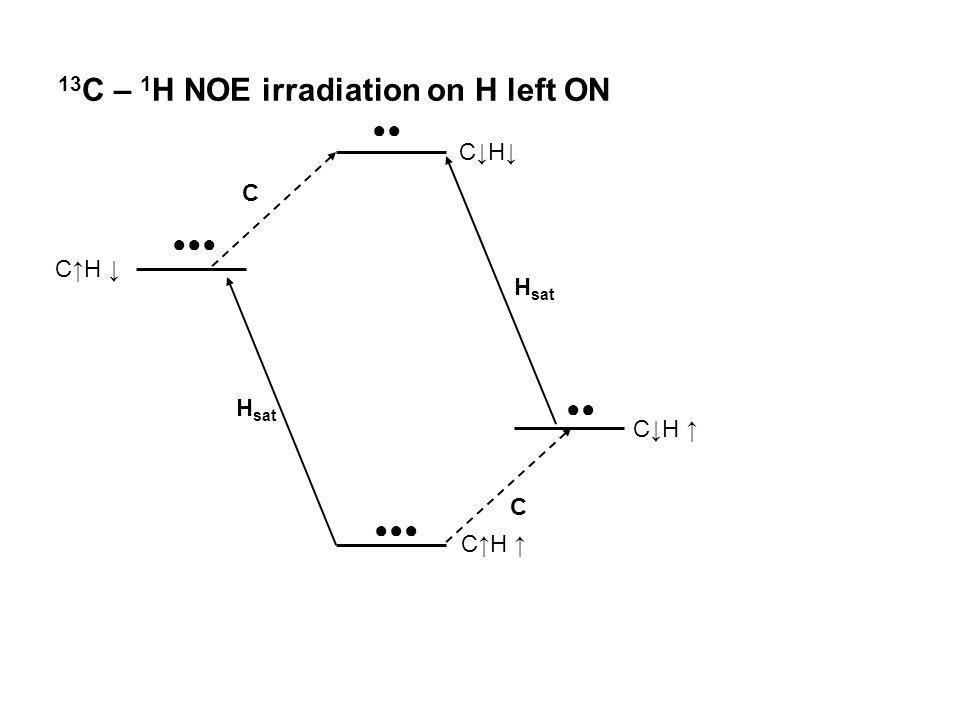 13C – 1H NOE irradiation on H left ON