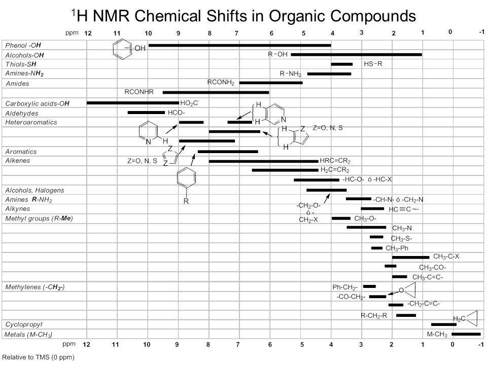 1H NMR Chemical Shifts in Organic Compounds