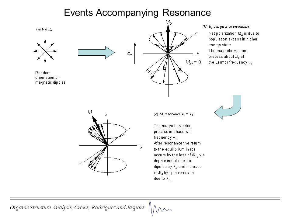 Events Accompanying Resonance