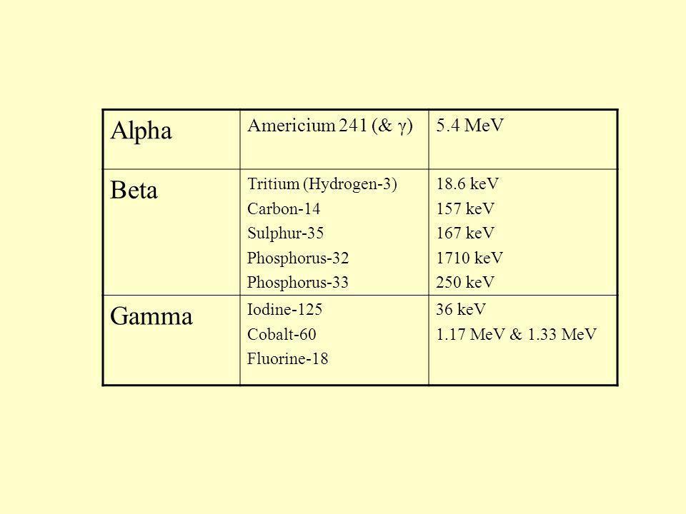 Alpha Beta Gamma Americium 241 (& γ) 5.4 MeV Tritium (Hydrogen-3)