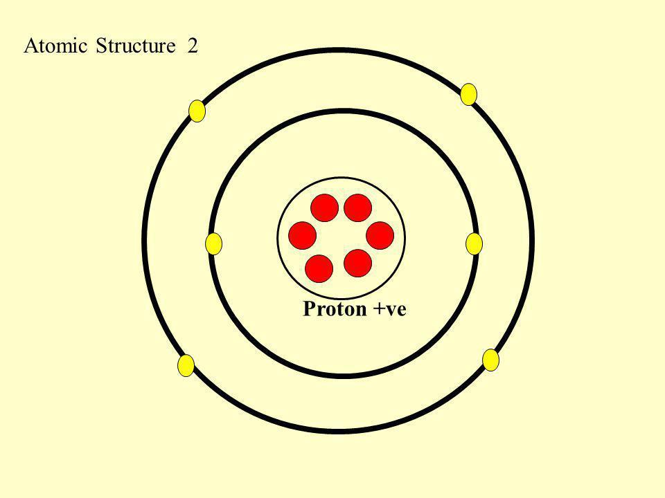 Atomic Structure 2 Proton +ve