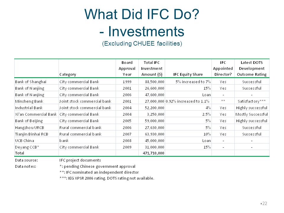 What Did IFC Do - Investments (Excluding CHUEE facilities)