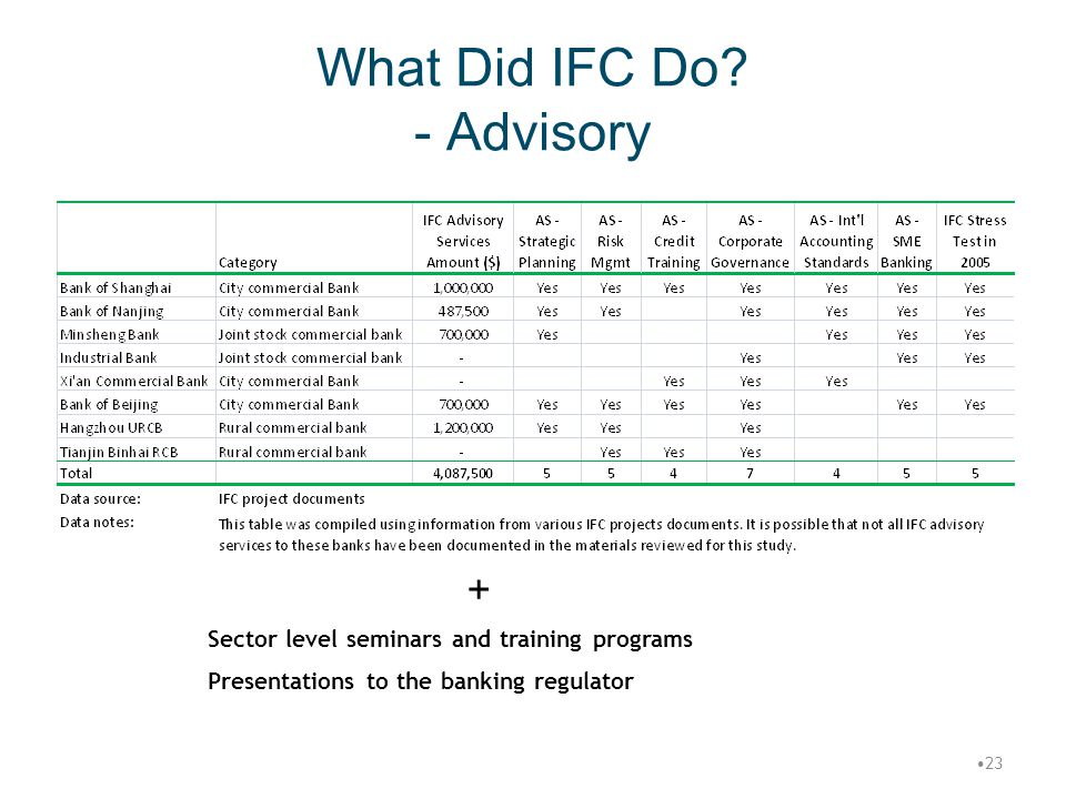 What Did IFC Do - Advisory