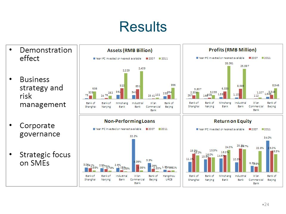Results Demonstration effect Business strategy and risk management