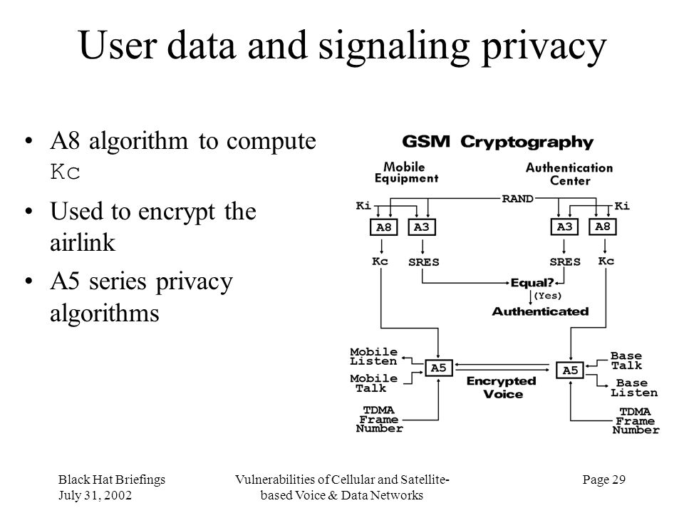 User data and signaling privacy