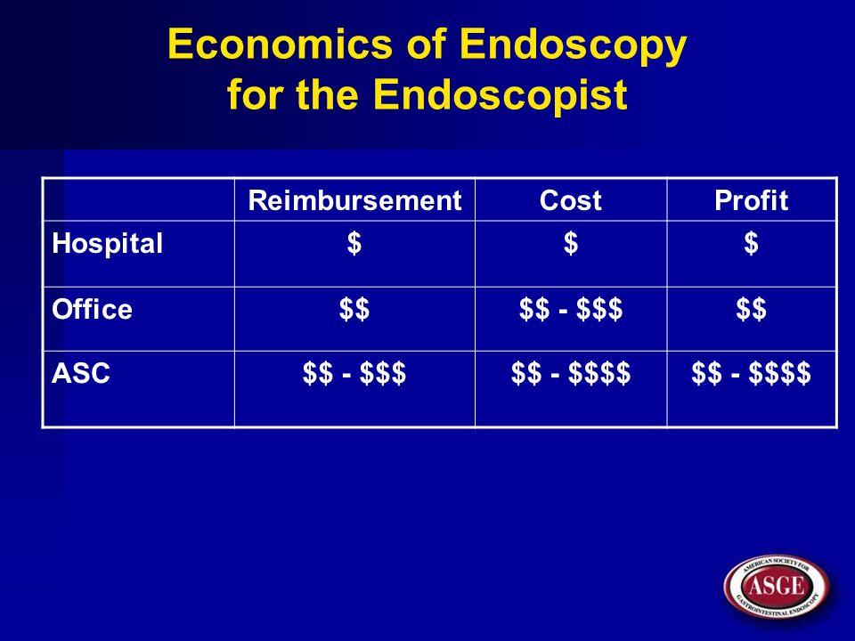 Economics of Endoscopy for the Endoscopist