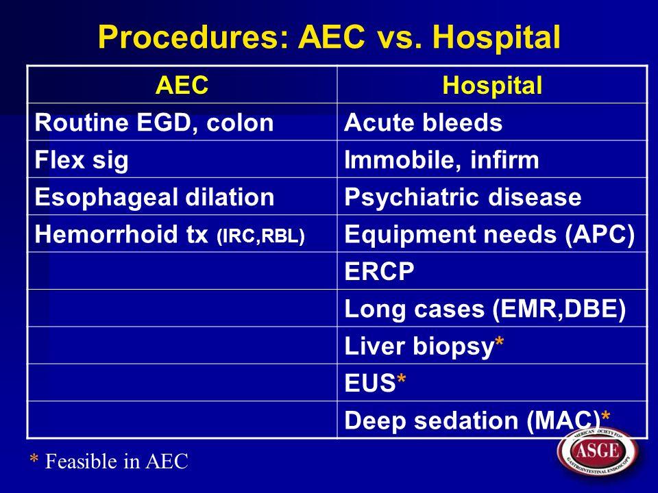 Procedures: AEC vs. Hospital