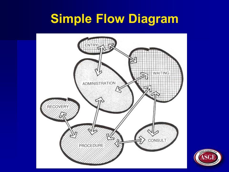 Simple Flow Diagram