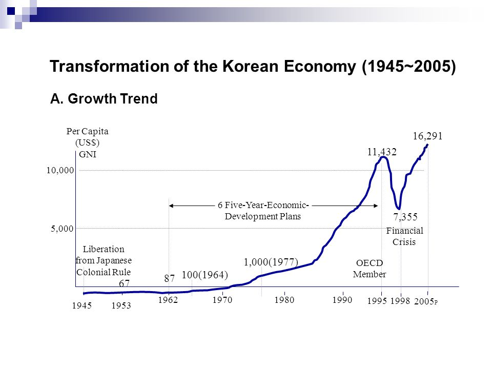 Transformation of the Korean Economy (1945~2005)