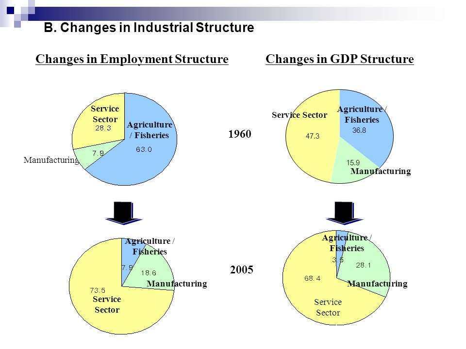 Changes in Employment Structure Changes in GDP Structure