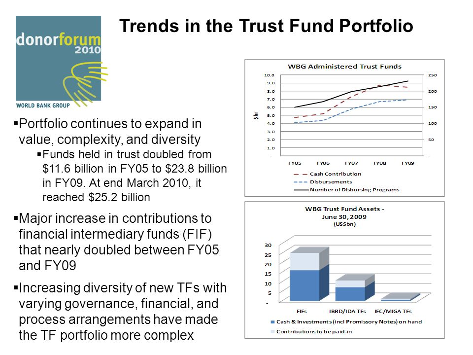 Trends in the Trust Fund Portfolio