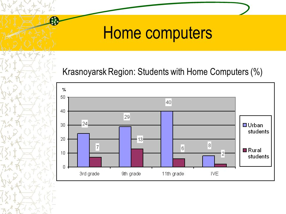 Home computers Krasnoyarsk Region: Students with Home Computers (%)